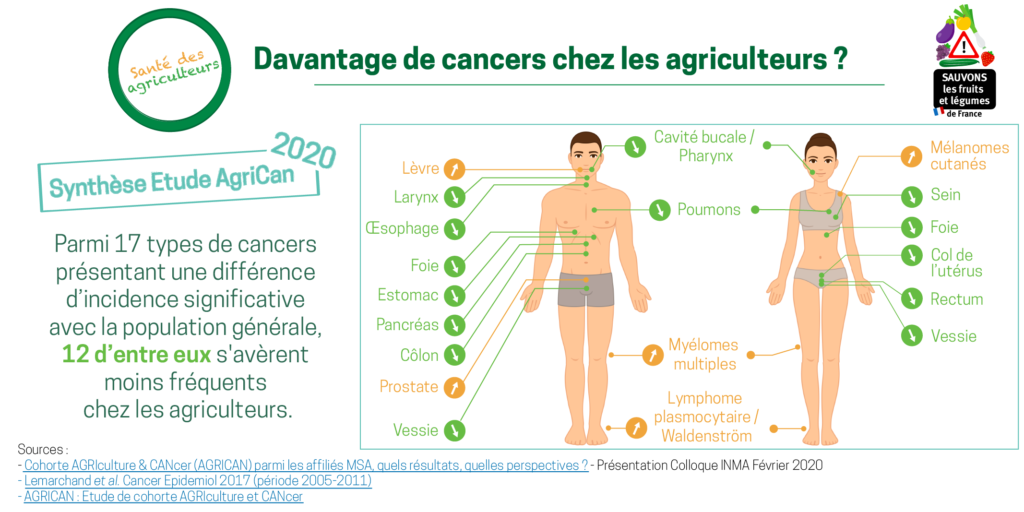 Cancers agriculteurs